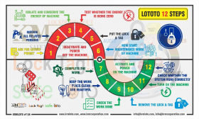 Lockout Tag Out Try Out In 12 Simple Steps - KRMLOTO